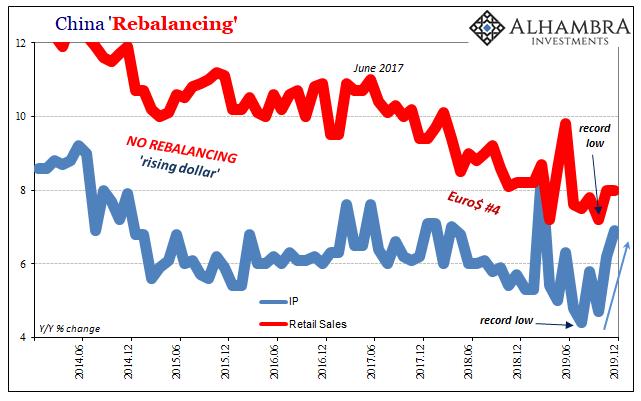 China Rebalancing, 2014-2019