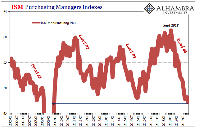 ISM Purchasing Managers Indexes, 2006-2019