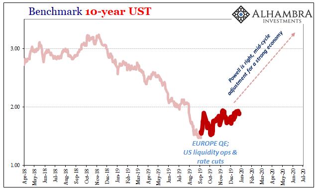 Benchmark 10-year UST, 2018-2020