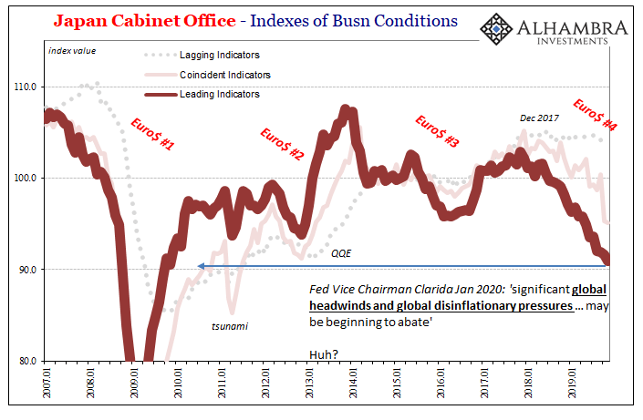 Japan Cabinet Office - Indexes of Busn Conditions, 2007-2019