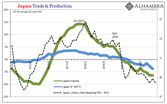 Japan Trade & Production, 2016-2019