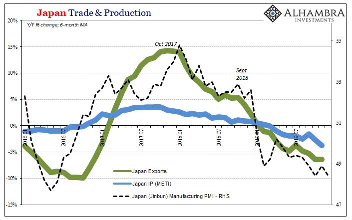 Japan Trade & Production, 2016-2019