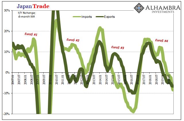 Japan Trade, 2007-2019