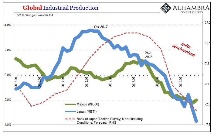 Global Industrial Production, 2016-2019