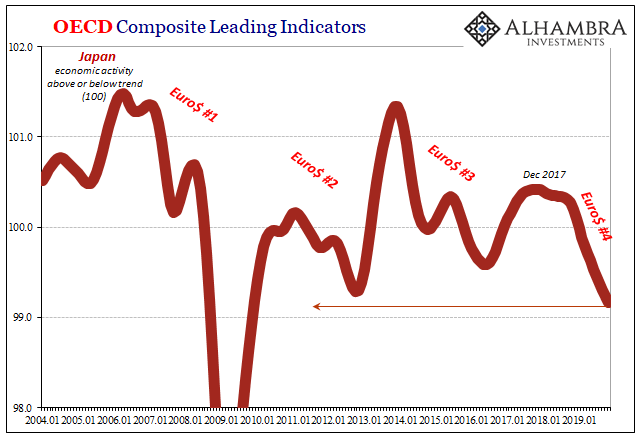 OECD Composite Leading Indicators, 2004-2019