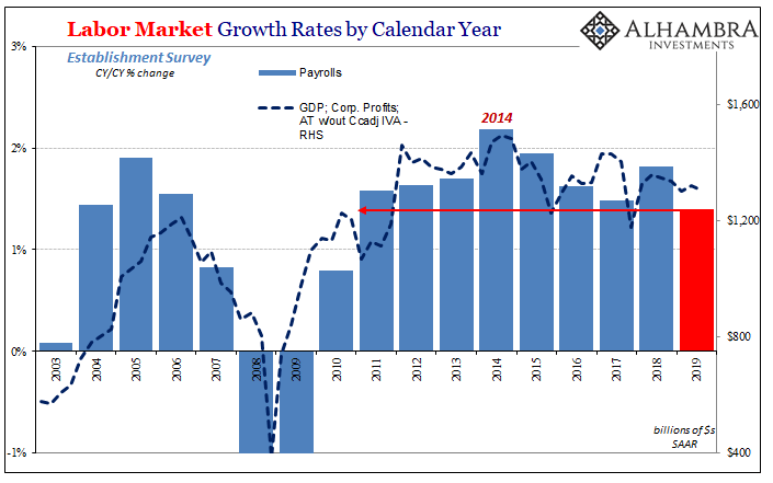 Labor Market Growth Rates by Calendar Year, 2003-2019