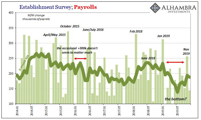Establishment Survey; Payrolls