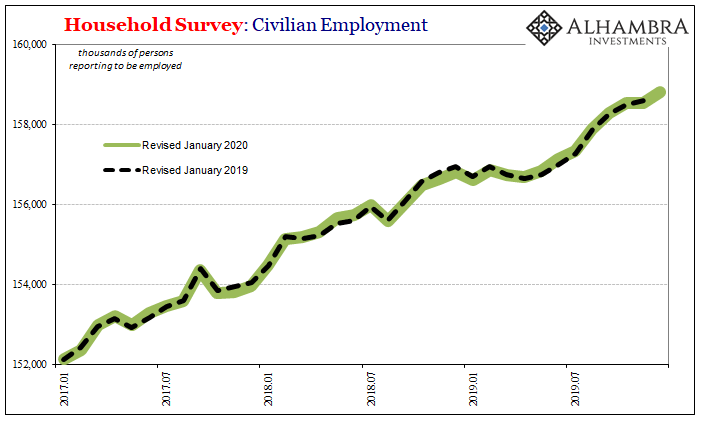Household Survey: Civilian Employment, 2017-2019