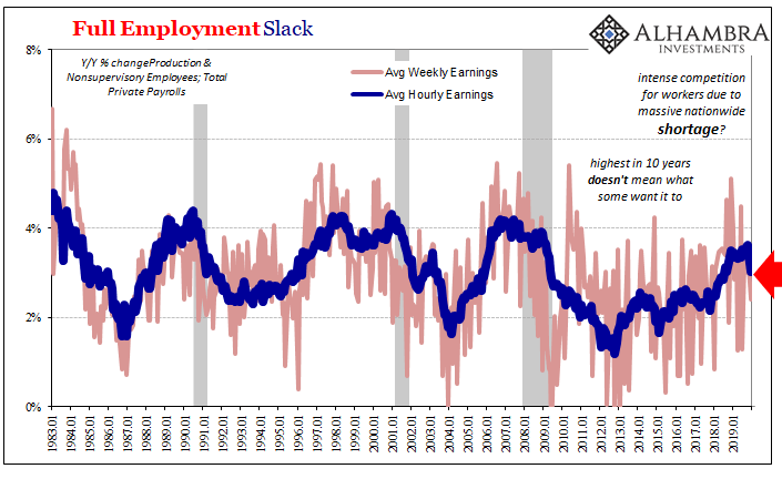Full Employment Slack, 1983-2019