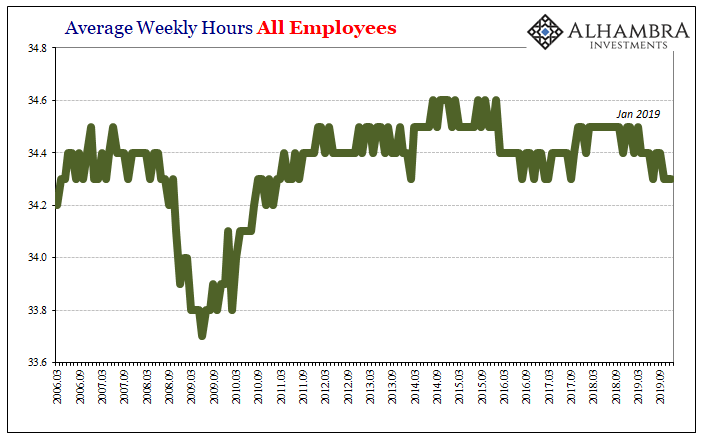 Average Weekly Hours All Employees, 2006-2019