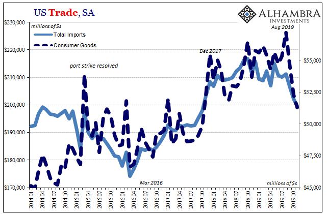 US Trade, SA 2014-2019