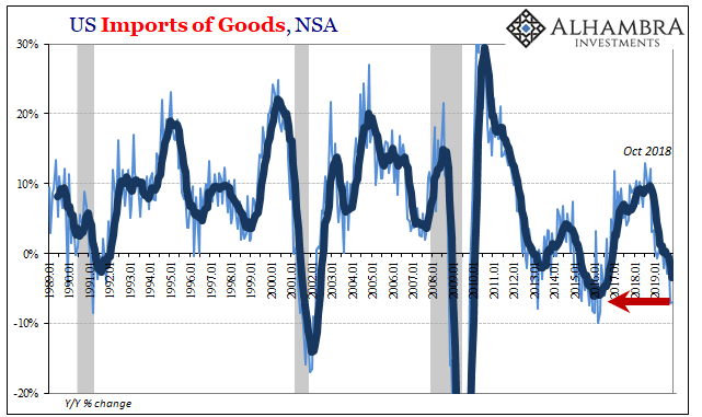 US Imports in Goods, NSA 1989-2019
