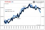 US Trade, SA 2016-2019