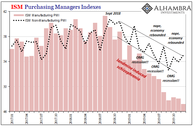 ISM Purchasing Manager Indexes, 2017-2019