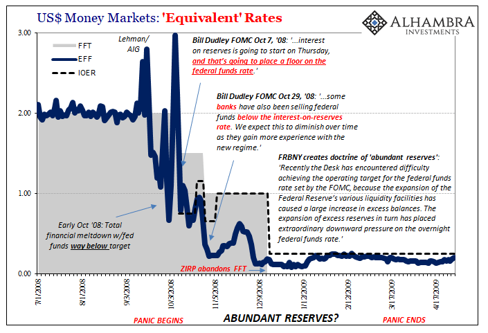 US Money Markets: Equivalent Rates, 2008-2009