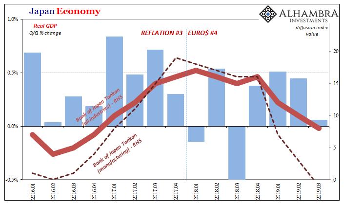 Japan Economy, 2016-2019