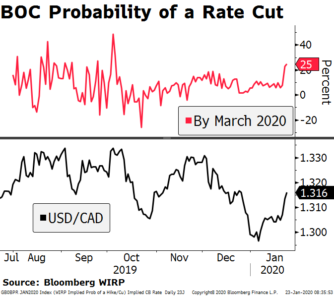 BOC Probability of a Rate Cut, 2019-2020