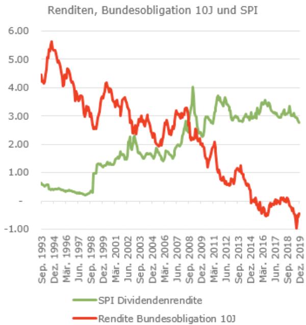 Renditen, Bundesobligation 10J und SPI, 1993-2019