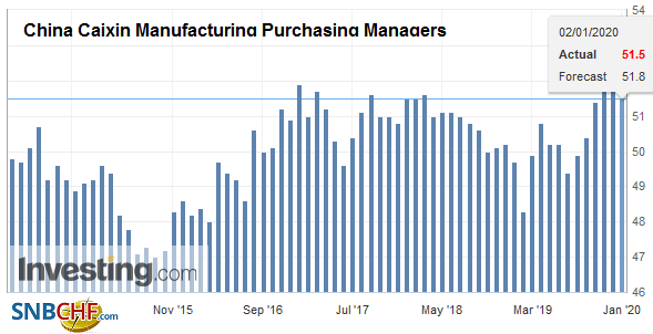 China Caixin Manufacturing Purchasing Managers Index (PMI), December 2019