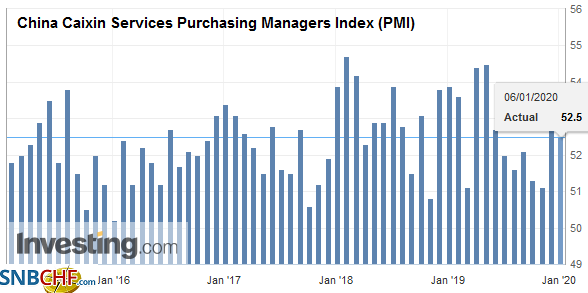 China Caixin Services Purchasing Managers Index (PMI), December 2019