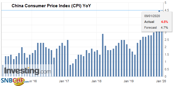 China Consumer Price Index (CPI) YoY, December 2019