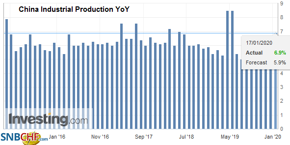 China Industrial Production YoY, December 2019
