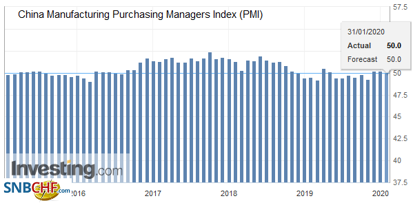 China Manufacturing Purchasing Managers Index (PMI), January 2020