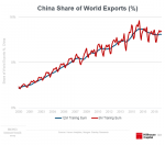 China Share of World Exports, 2000-2018
