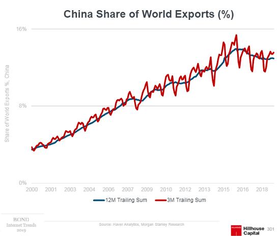 China Share of World Exports, 2000-2018