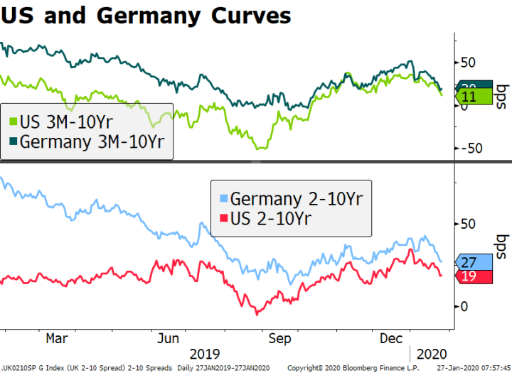 US and Germany Curves, 2019-2020