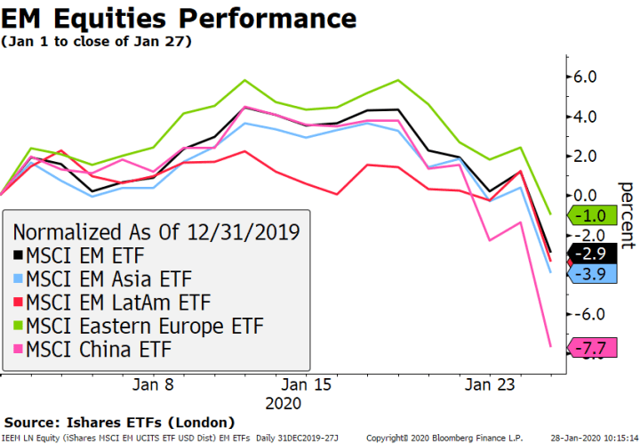 EM Equities Performance, 2020