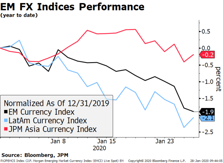 EM FX Indices Performance, 2020