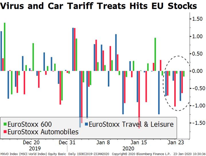 Virus and Car Tariff Treats Hits EU Stocks, 2019-2020