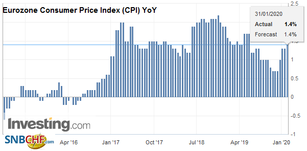 Eurozone Consumer Price Index (CPI) YoY, January 2020