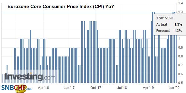 Eurozone Core Consumer Price Index (CPI) YoY, December 2019