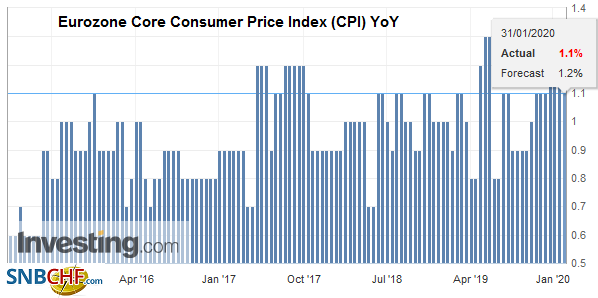 Eurozone Core Consumer Price Index (CPI) YoY, January 2020