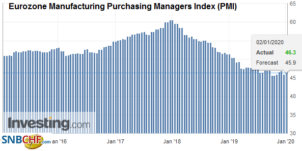 Eurozone Manufacturing Purchasing Managers Index (PMI), December 2019