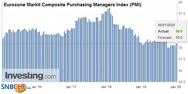 Eurozone Markit Composite Purchasing Managers Index (PMI), December 2019