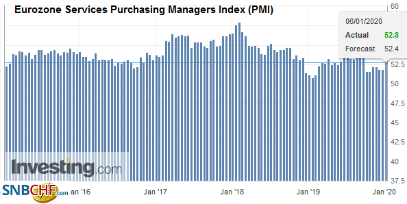 Eurozone Services Purchasing Managers Index (PMI), December 2019