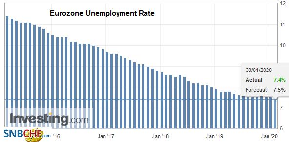 Eurozone Unemployment Rate, December 2019