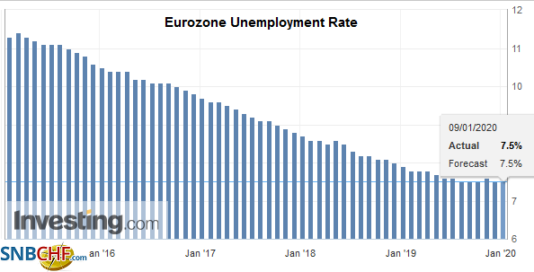Eurozone Unemployment Rate, November 2019