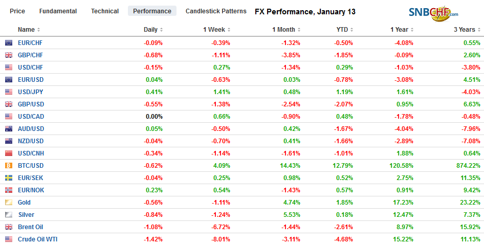 FX Performance, January 13