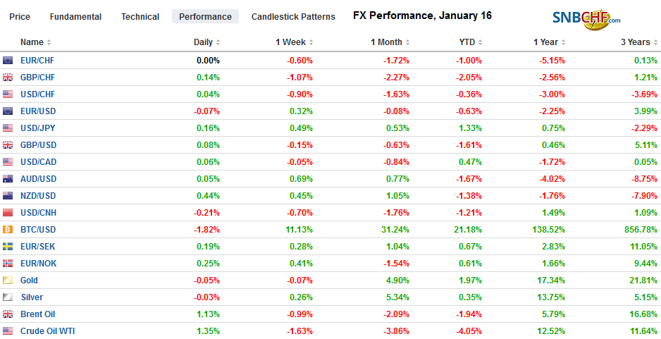 FX Performance, January 16