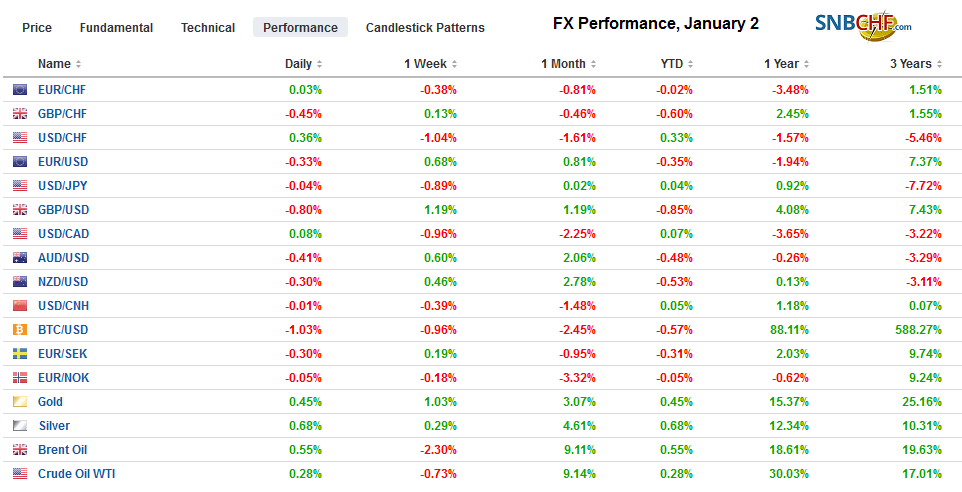 FX Performance, January 2