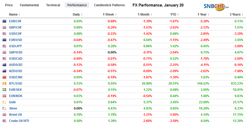 FX Performance, January 20