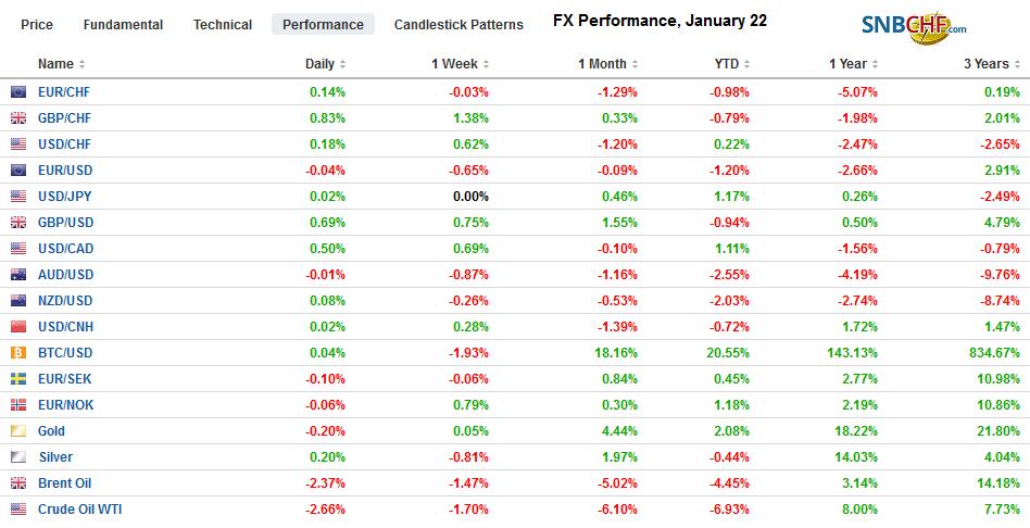 FX Performance, January 22