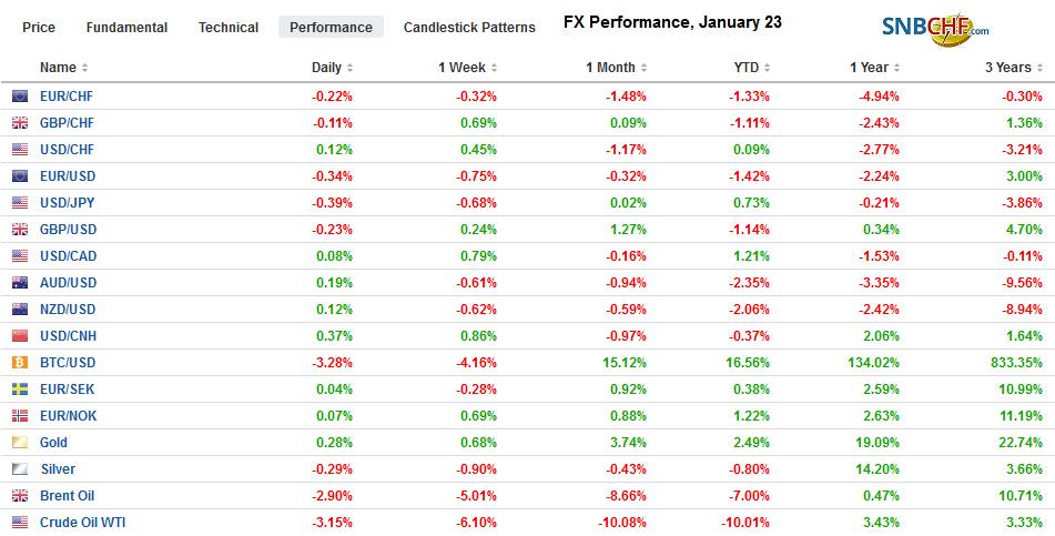 FX Performance, January 23
