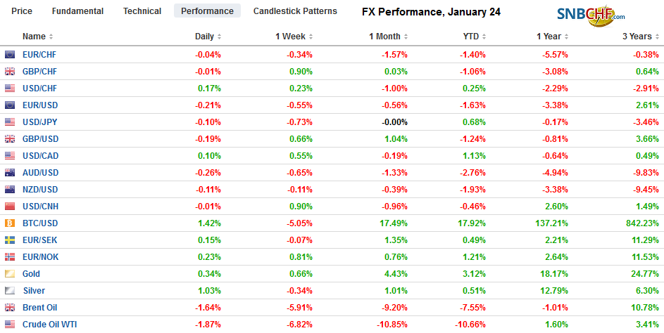 FX Performance, January 24