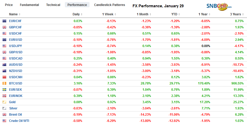 FX Performance, January 29