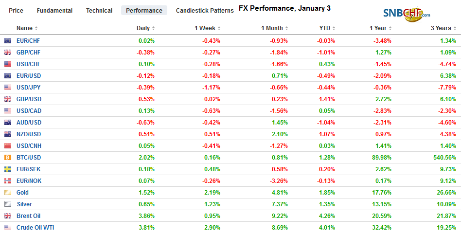 FX Performance, January 3